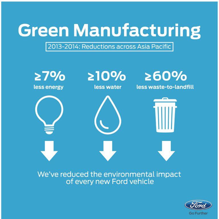 Ford Tatap Masa Depan dengan Produk Ramah Lingkungan