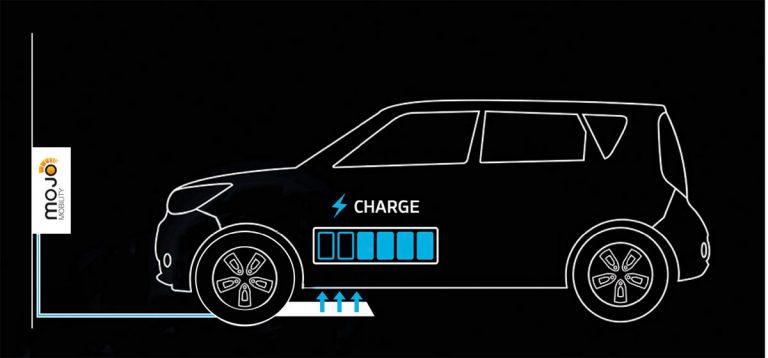 Hyundai-Kia Amerika Kembangkan Sistem Wireless untuk Isi Ulang Baterai