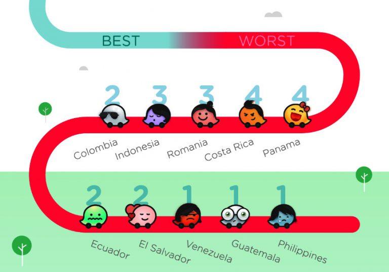Di Waze Driver Satisfaction Index, Tingkat Kepuasan Mengemudi di Indonesia Masih Rendah