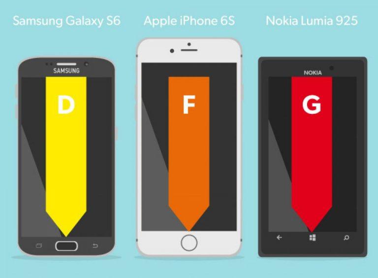 Uji Sinyal GSM: Antennagate Tidak Terulang, Tapi iPhone 6S Masih Di Bawah Rata-rata