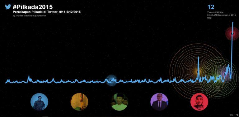 Setelah Mencoblos di Pilkada 2015, Ini Ungkapan Pemilih di Twitter