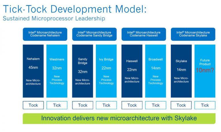 Menuju Proses Node 10 nm, Siklus Dua Tahunan Prosesor Intel Tick-Tock Dibayangi Perlambatan