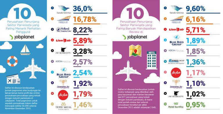 Jobplanet: Maskapai Garuda Paling Diminati Angkatan Kerja di Sektor Parawisata