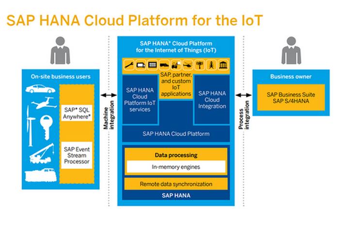 Perkuat Dukungan ke IoT, SAP Bermitra dengan Beberapa Perusahaan Keamanan
