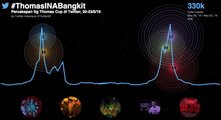 Harapan Besar Bangkitnya Kejayaan Bulu Tangkis Indonesia Tercermin di Dunia Twitter