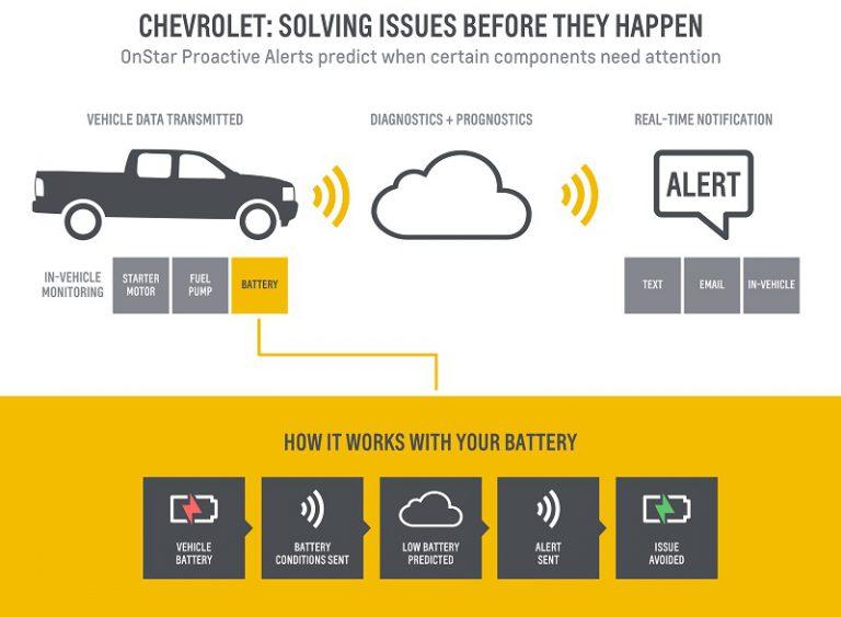Terinspirasi Boeing, Chevrolet Ciptakan Sistem Proactive Alert