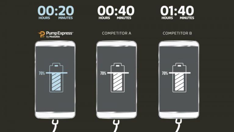 Computex 2016: MediaTek PumpExpress 3.0 Janjikan Pengisian Baterai 70 Persen Dalam Waktu 20 Menit