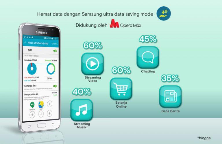 Pengguna Smartphone Samsung di Indonesia Kini Bisa Nikmati Fitur Penghemat Data Opera UDS
