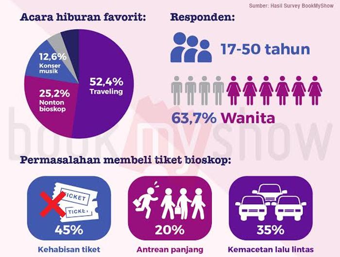 Jadi Ini Penyebab Sebagian Besar Anak muda Jakarta Gagal Nonton Bioskop