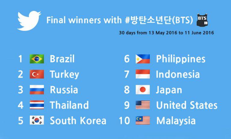 40 Juta Tweet dalam Sebulan jadi Bukti Kepopuleran Grup K-Pop BTS di Seluruh Dunia