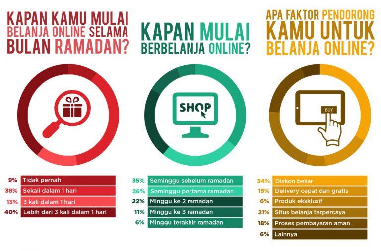 Masyarakat Indonesia Makhluk Sosial yang Gila Belanja, Lazada Paling Populer