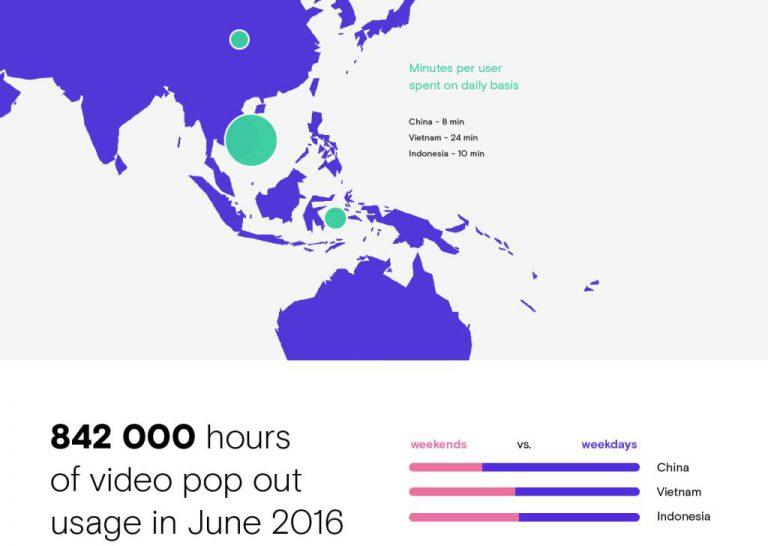 Ini Perilaku Nonton Video Online Para Netizen Menurut Opera