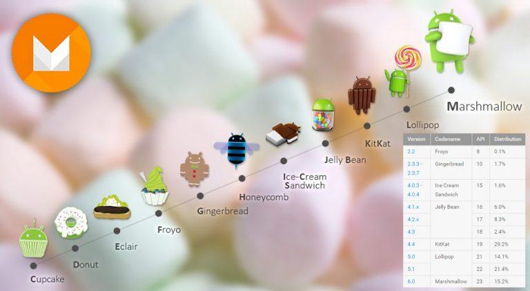 Adopsi Android Marshmallow Tembus 15 Persen