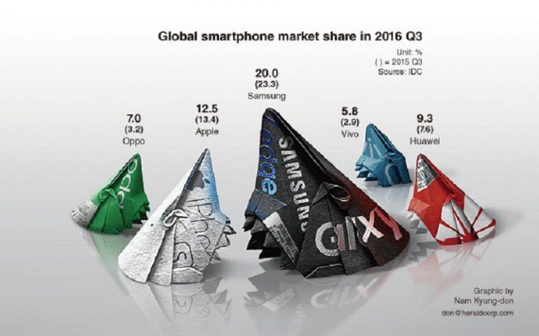 IDC: Gabungan Tiga Produsen Tiongkok Salip Pangsa Pasar Samsung