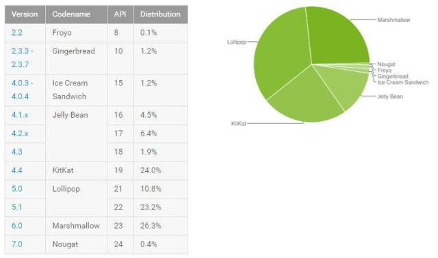 Distribusi Android 7.0 Nougat Baru 0,4 Persen