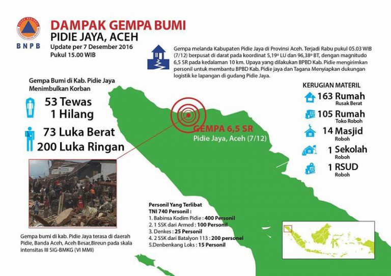 JD.ID Bantu Korban Gempa Aceh Lewat Harbolnas 2016