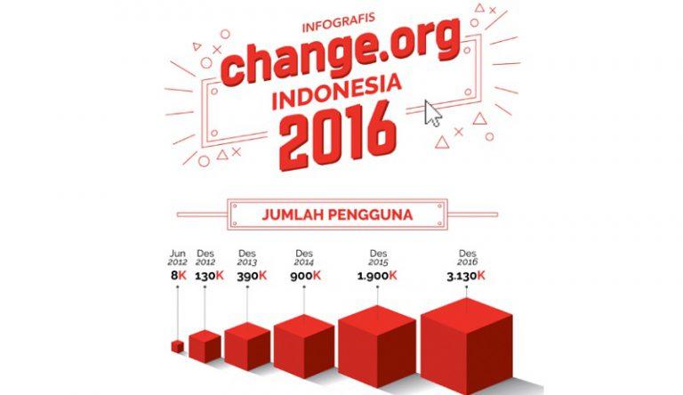 Raih 3 Juta Lebih Pengguna, Inilah Catatan Change.org di Tahun 2016