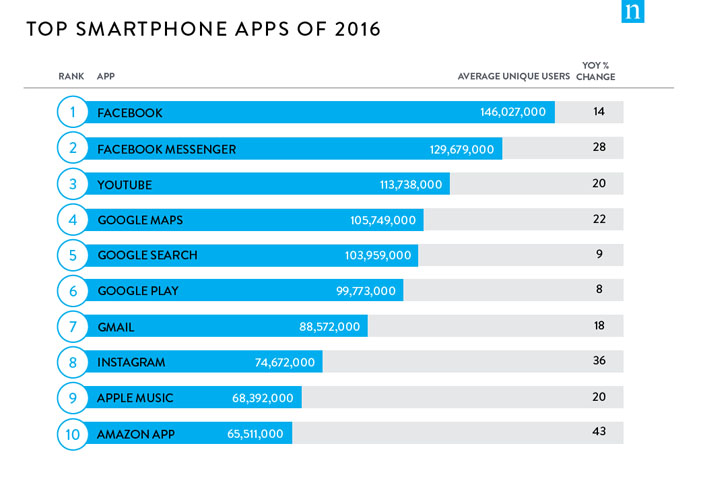 Facebook Jadi Aplikasi Smartphone Paling Populer di Tahun 2016