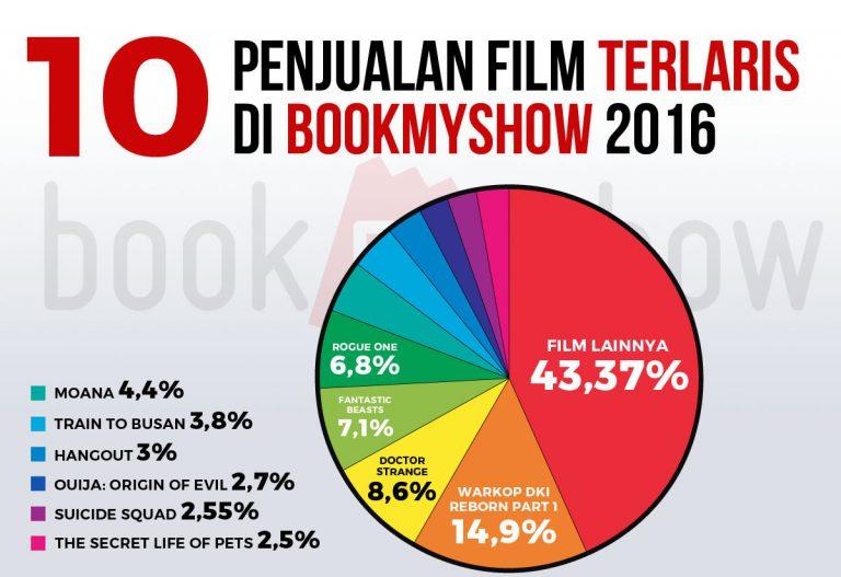 Jangkrik Boss, Warkop Reborn Catat Penjualan Terbanyak di Aplikasi BookMyShow