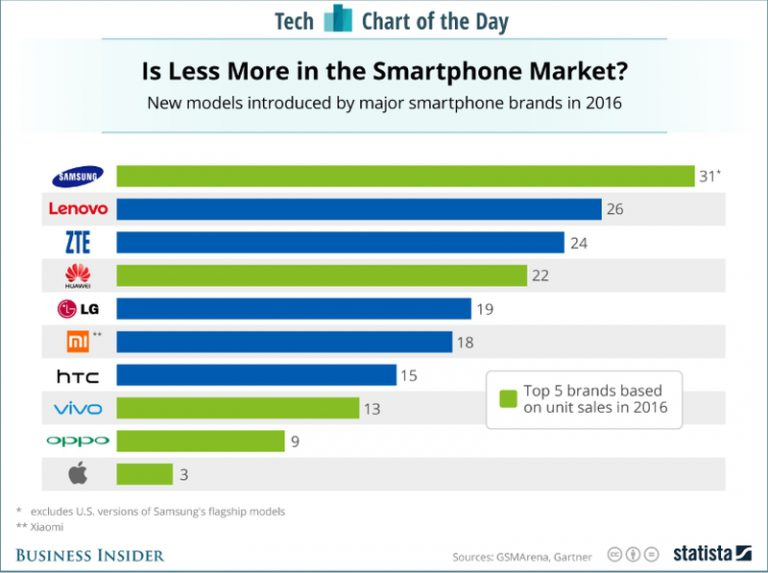 Kontradiksi Dua Penguasa Pasar! Samsung Paling Rajin, Apple Justru Paling Malas Rilis Smartphone