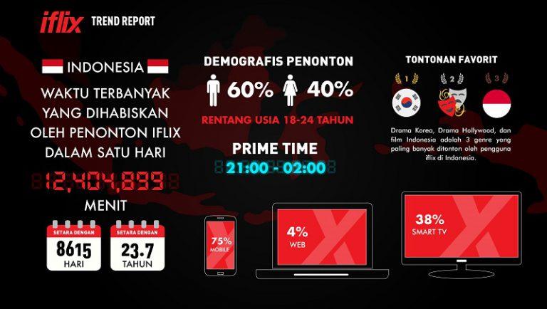 Rayakan 1 Tahun di Indonesia, Ini Pencapaian iflix