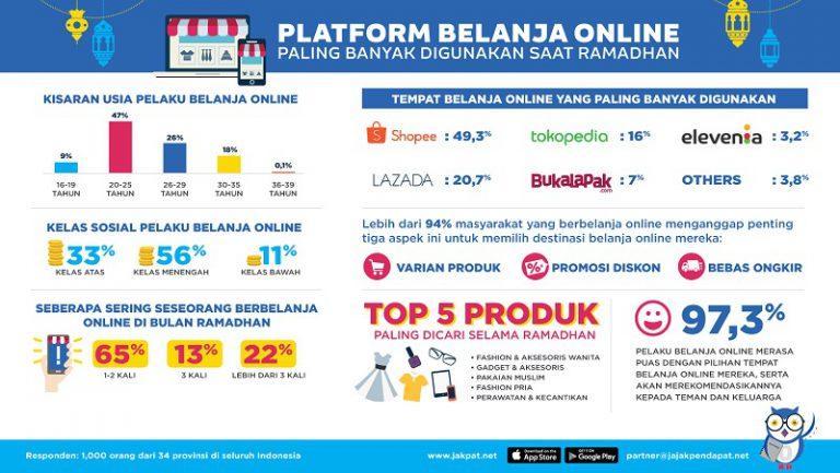 JakPat: Toko Online Jadi Pilihan Belanja Praktis Selama Ramadhan
