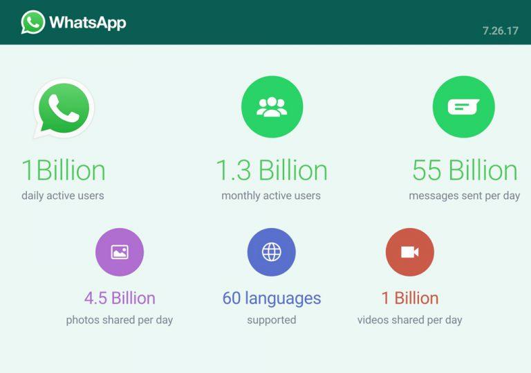 Hiruk Pikuk Percakapan di WhatsApp Tembus 55 Miliar Pesan Setiap Harinya