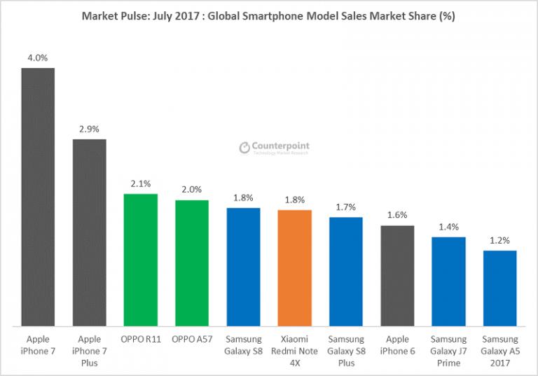 Dua Smartphone OPPO Masuk Penjualan Terbaik Dunia