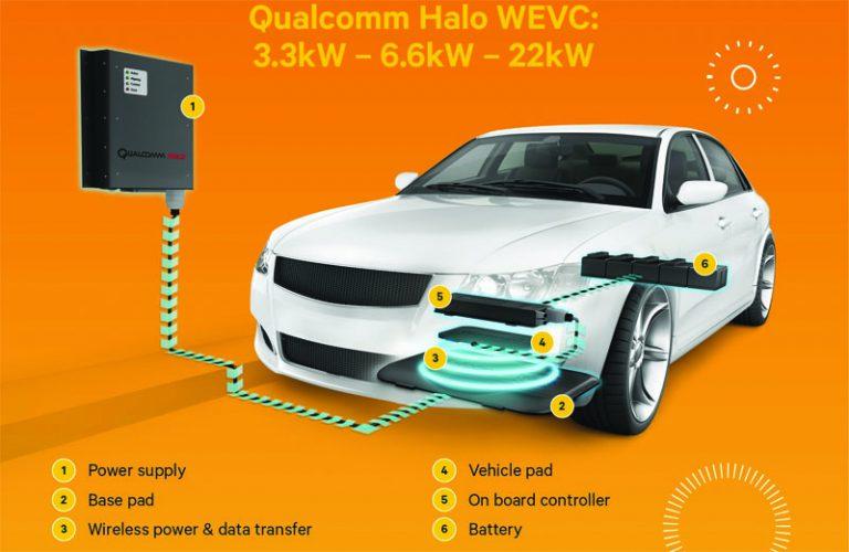 Qualcomm WEVC: Wireless Charger untuk Mobil Listrik