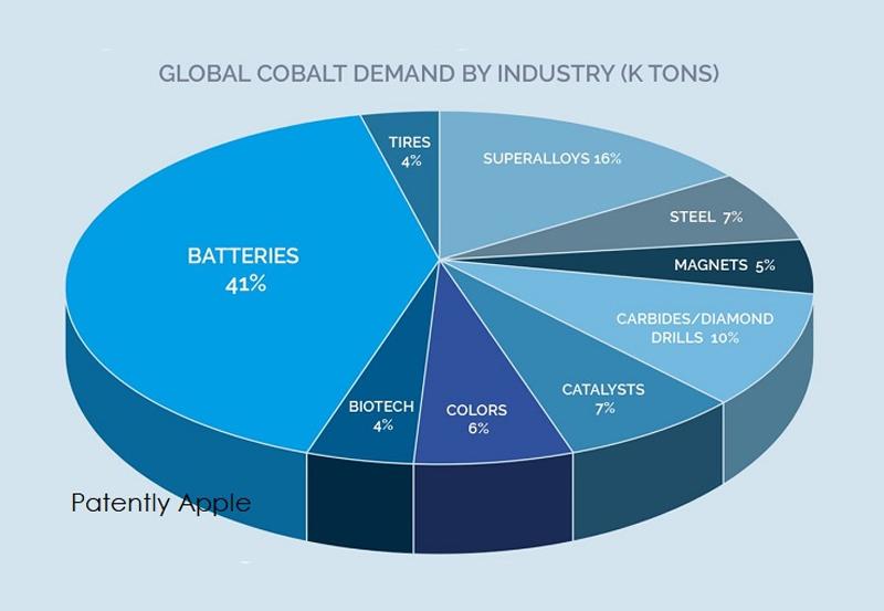 Cobalt industry demand