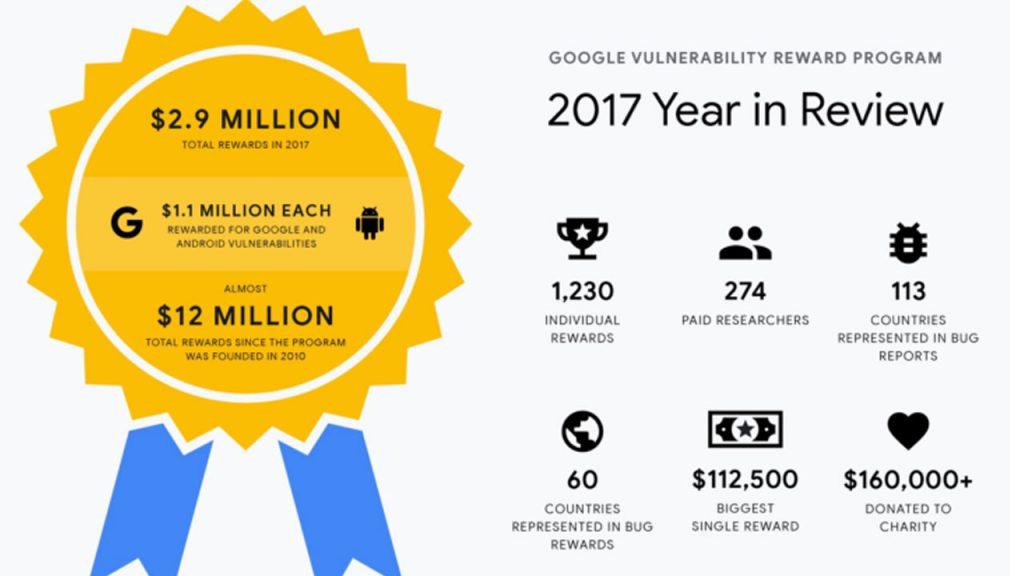 Google Celah Keamanan