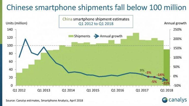 Di Kuartal Satu Tahun Ini, Pasar Smartphone Cina Ternyata Ada di Titik Terendah