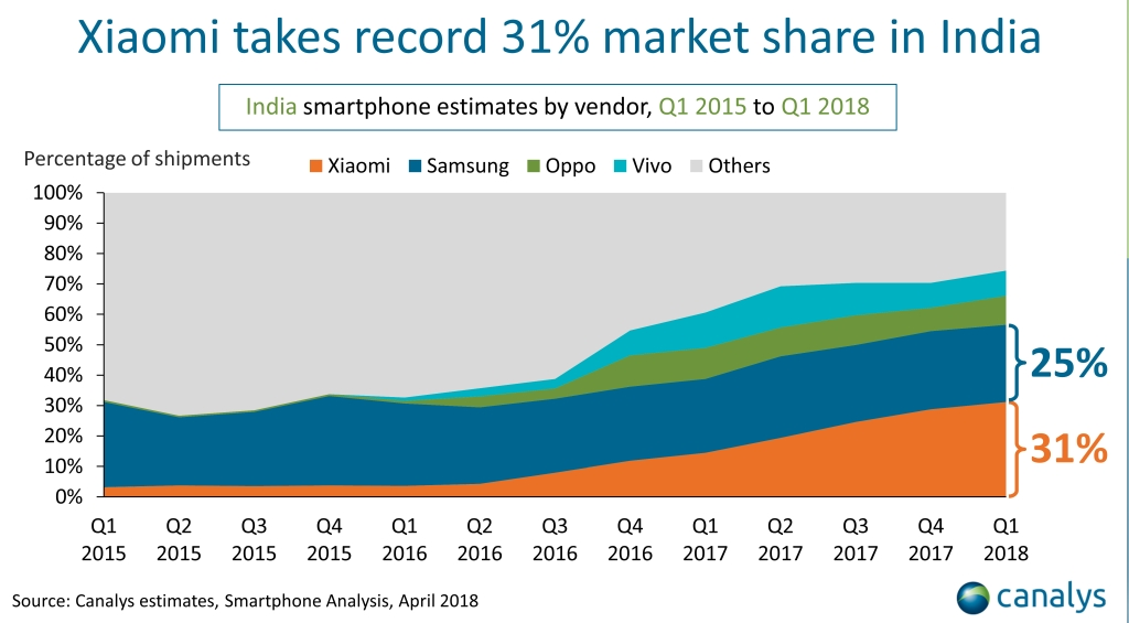 Canalys smartphone market in india