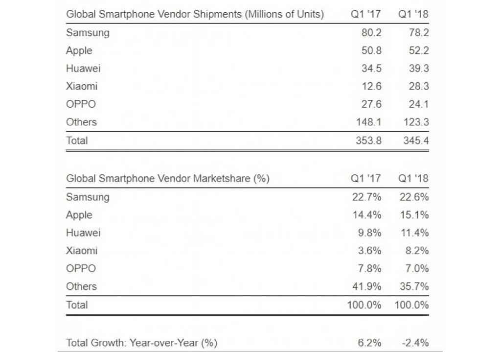 Pasar smartphone Q1 2018