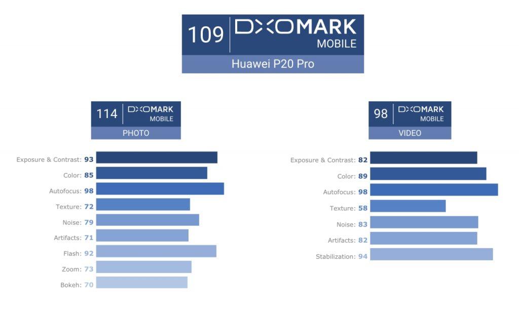 Huawei P20 Pro DXOMark