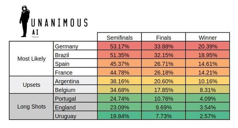 Prediksi Piala Dunia 2018 menurut AI