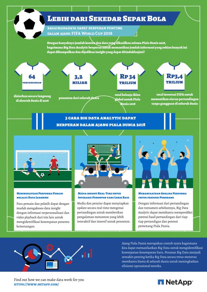 NetApp - Infographic Piala Dunia 2018