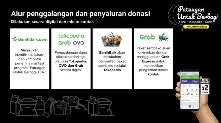 Puluhan Ribu Pekerja Informal Terdampak COVID-19 Sambut Kampanye 'Patungan Untuk Berbagi THR'