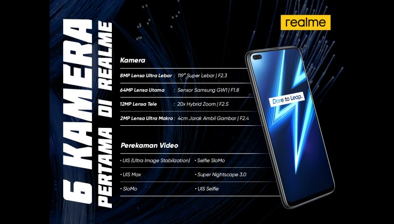 Dengan Enam Kamera, Realme 6 Series Tawarkan Pengalaman Mobile Photography yang Berbeda