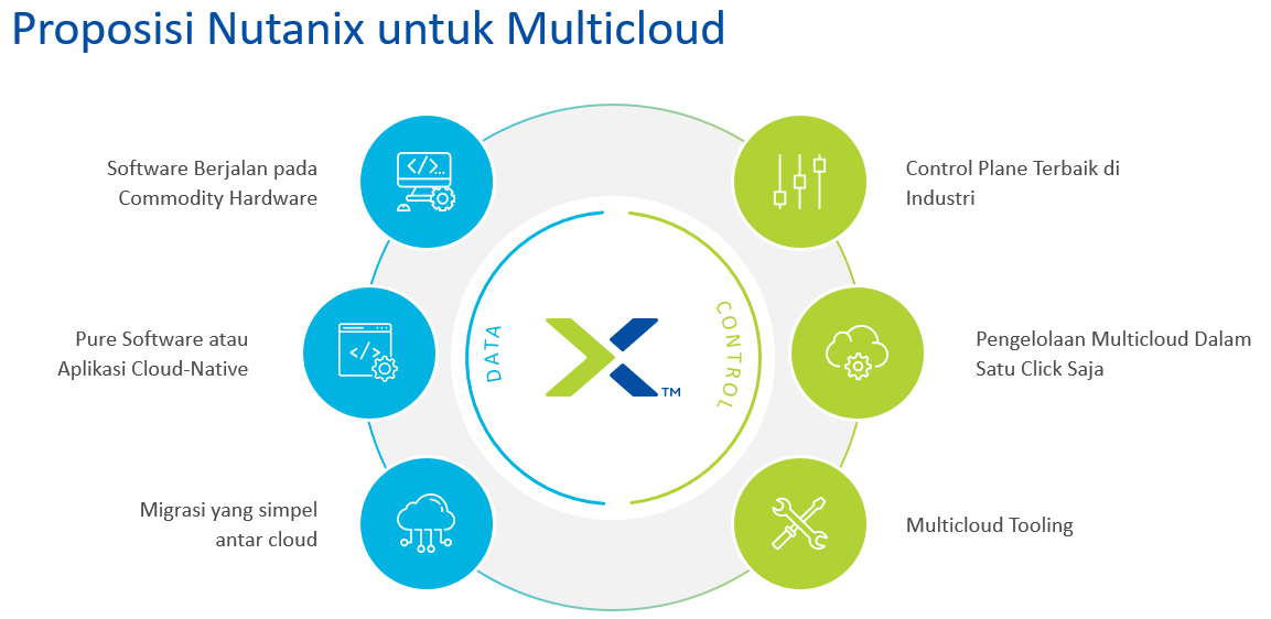 Nutanix untuk Multicloud