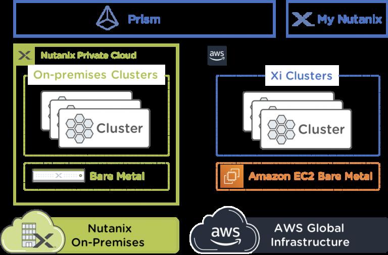 Infrastruktur Hybrid Cloud Nutanix Kini Tersedia di Amazon Web Services
