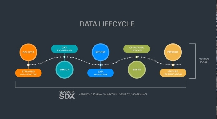 Sederhanakan Data Lifecycle, Cloudera Perkenalkan Analytic Experiences untuk CDP