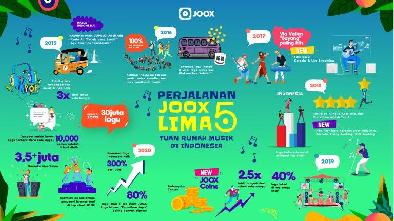 """JOOX Gelar """"Parade JOOX Lima"""", Ajak Anak Muda Apresiasi Musik Indonesia"""