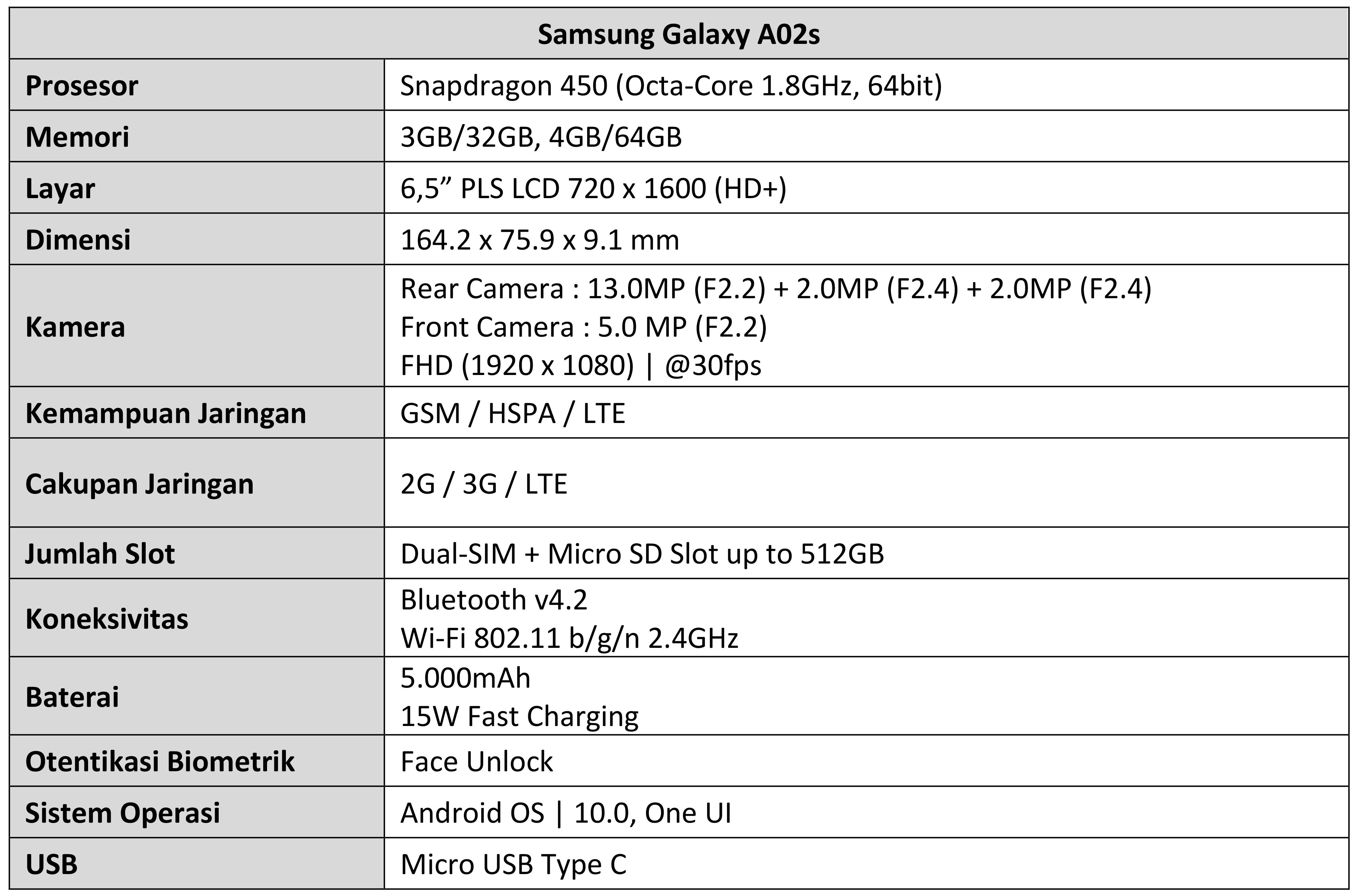 Spesifikasi Galaxy A02s