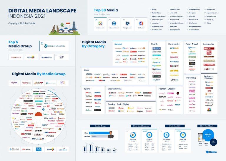 PlatformContent Discovery'Dable' Terbitkan 'Digital Media Landscape 2021′