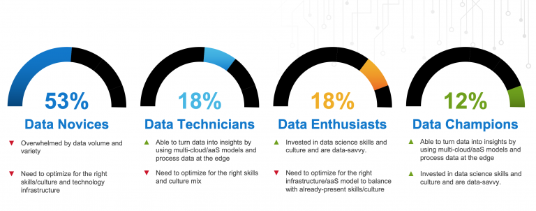 Riset Dell Technologies: Banyak Perusahaan di Indonesia Kewalahan Tangani Perkembangan Data yang Cepat