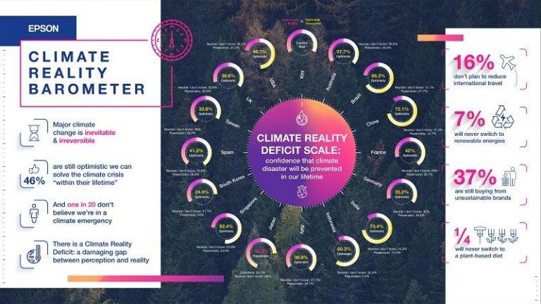 Survei Global Epson: 46 Persen Orang Optimistis Bakal Terhindar Krisis Iklim
