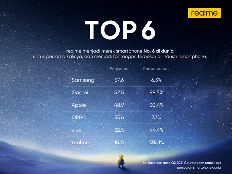 Keren, Brand Smartphone Realme Berhasil Duduki Peringkat 6 Hanya Dalam Waktu 3 Tahun